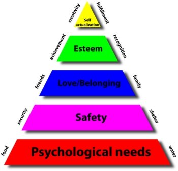 The 5 stages Pyramid of Maslow